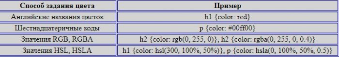 Просто о сложном или изучаем CSS3. Часть 3. Способы задания цвета в CSS. Задание прозрачности элементу  в HTML-документе